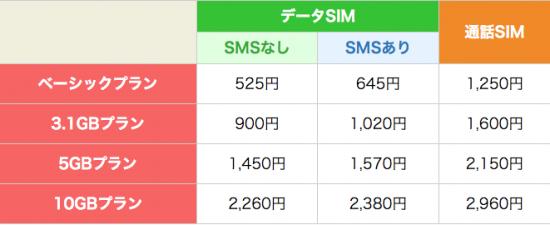 楽天モバイル 月額料金 2015年10月