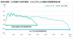 VoLTE(ボルテ)Ymobile