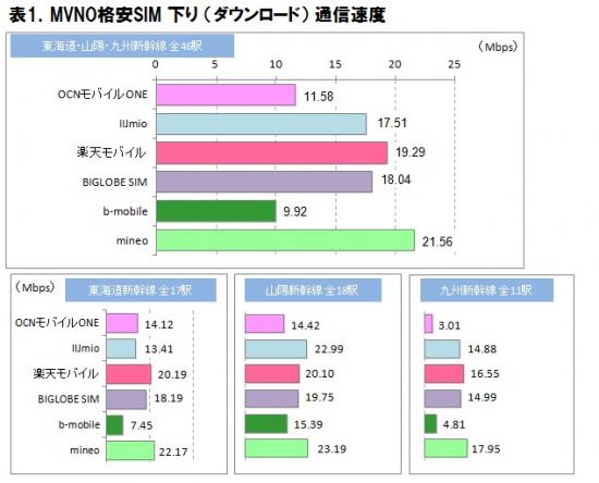 2015年12月 MVNO格安SIM 新幹線通信速度実測調査   ICT総研|市場調査・マーケティングカンパニー