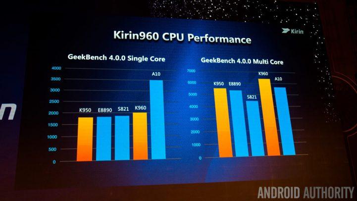 huawei-kirin-960-cpu-performance-1340x754