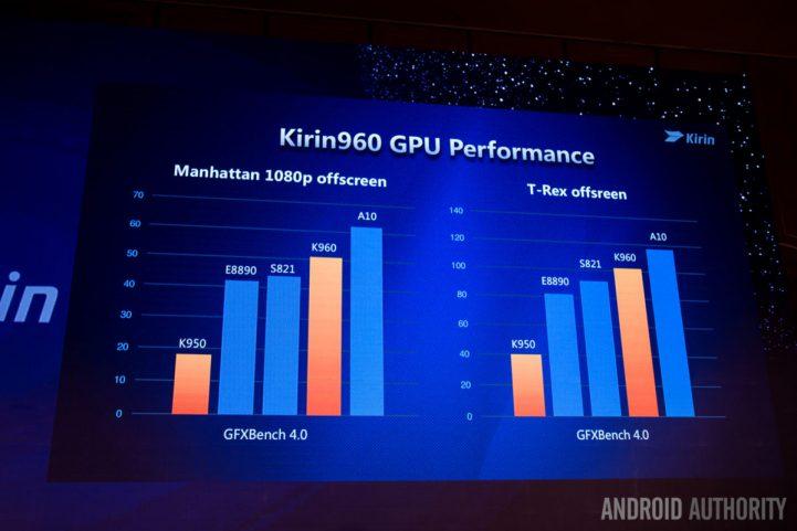 huawei-kirin-960-gpu-performance-1200x800